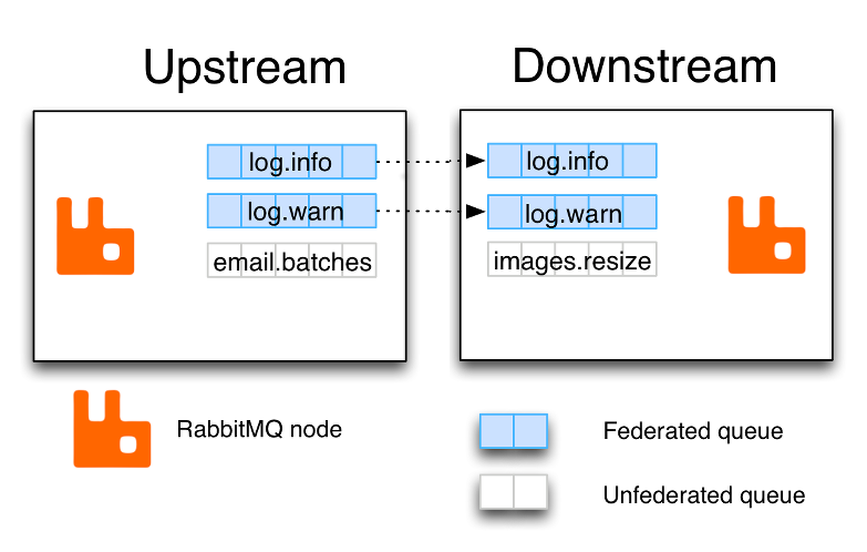 Scaling RabbitMQ